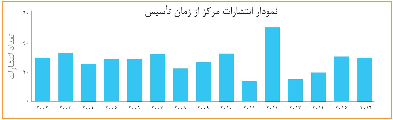 Publications stats